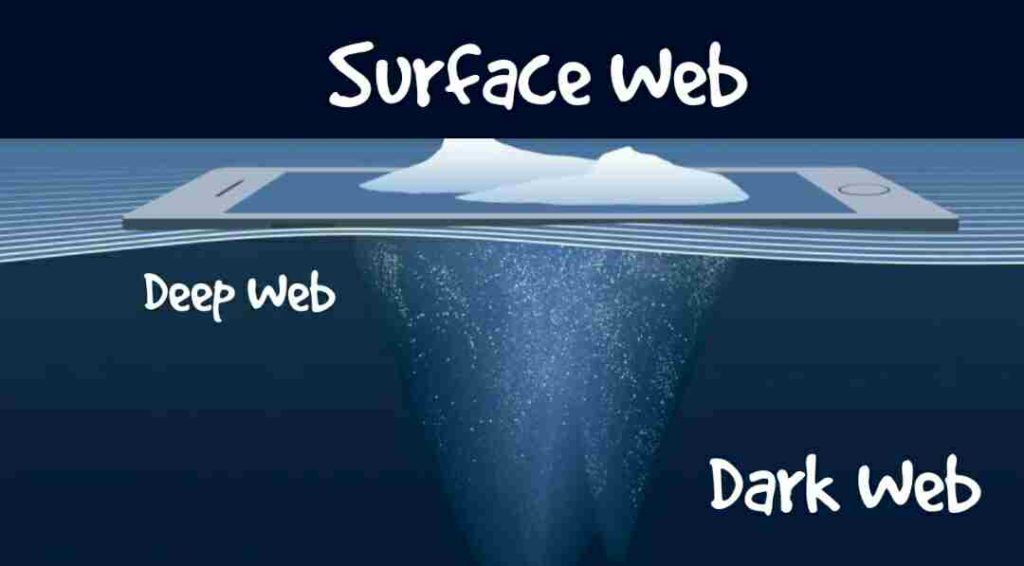 What is the Surface Web Explained in hind